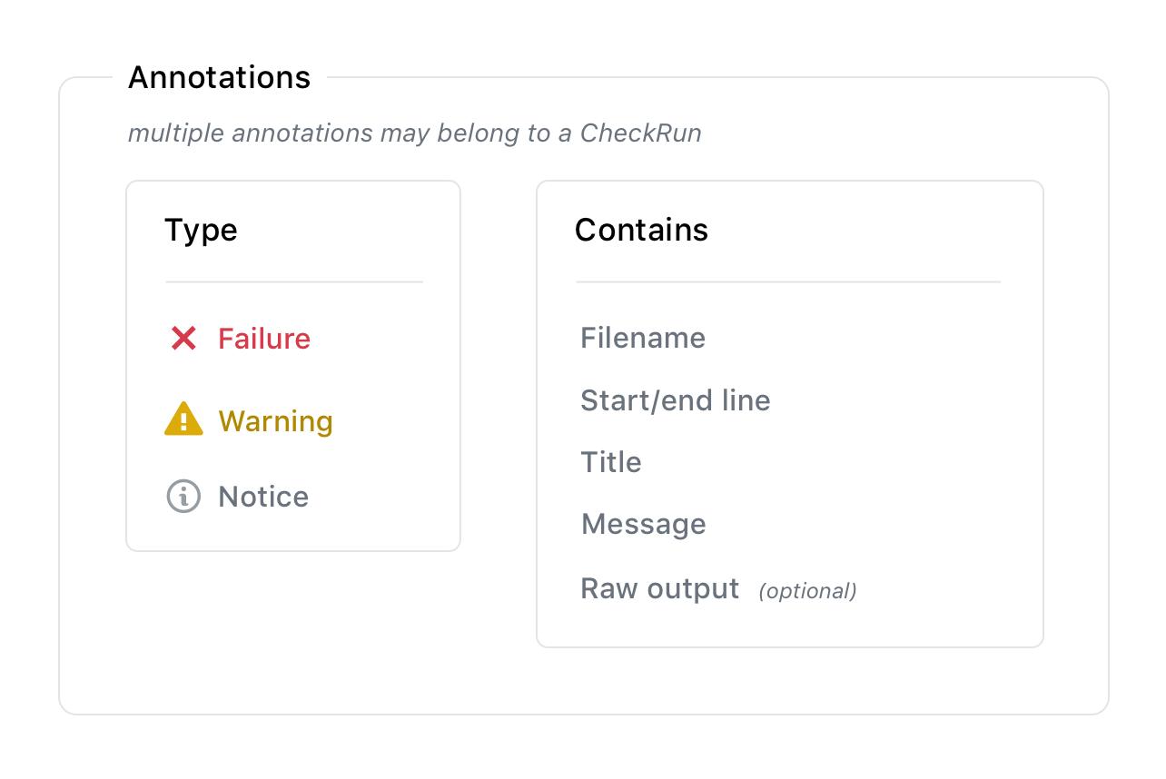 Check Runs | GitHub Developer Guide